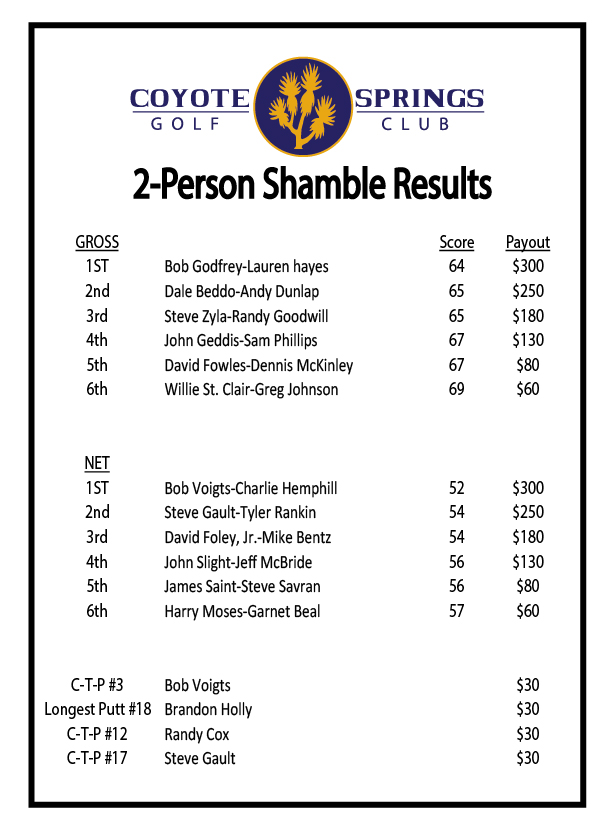 2-Person-Shamble-Results--August