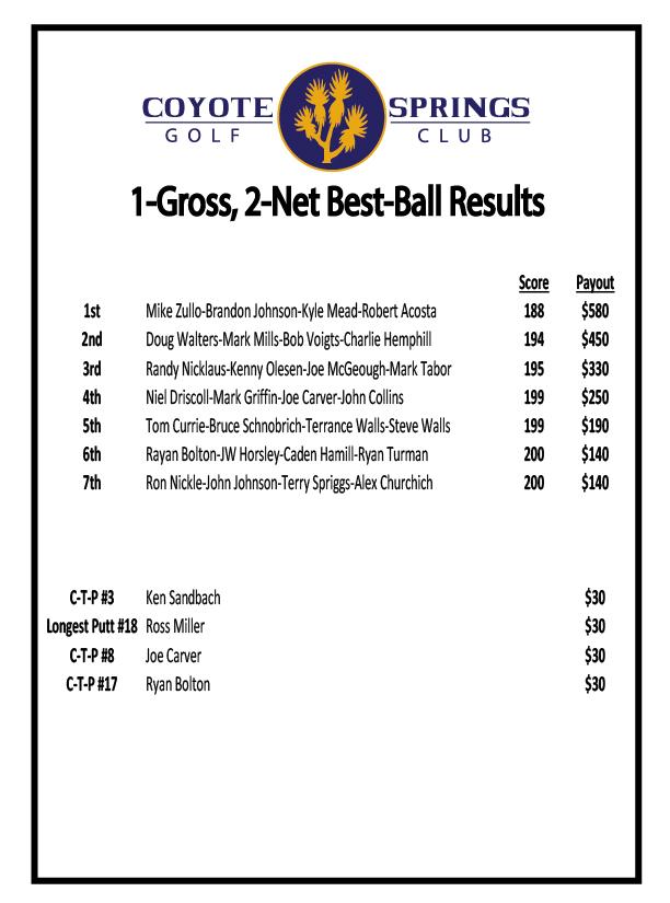 4-Person-1-Gross-2-Net-Best-Ball-Results--July